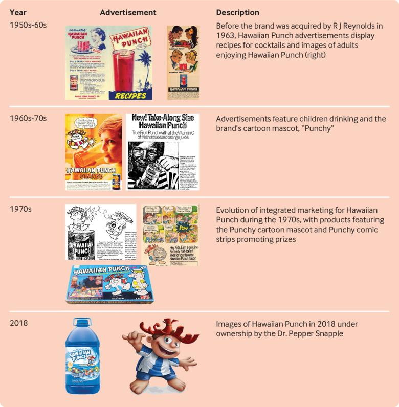 Evolution of advertising for Hawaiian Punch